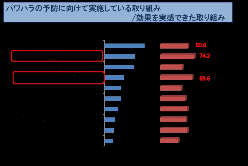 平成29年度職場のパワーハラスメントに関する実態調査グラフ